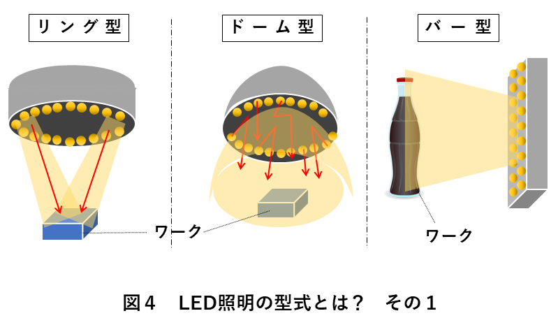 画像検査照明選び方 図4