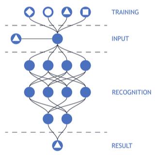 ニューラルネットワークは、以下画像のように、入力を行う層(入力層)と出力を行う層(出力層)の間に、隠れ層と呼ばれる処理を挟んだ3層構造を持つシステムのことを言います。