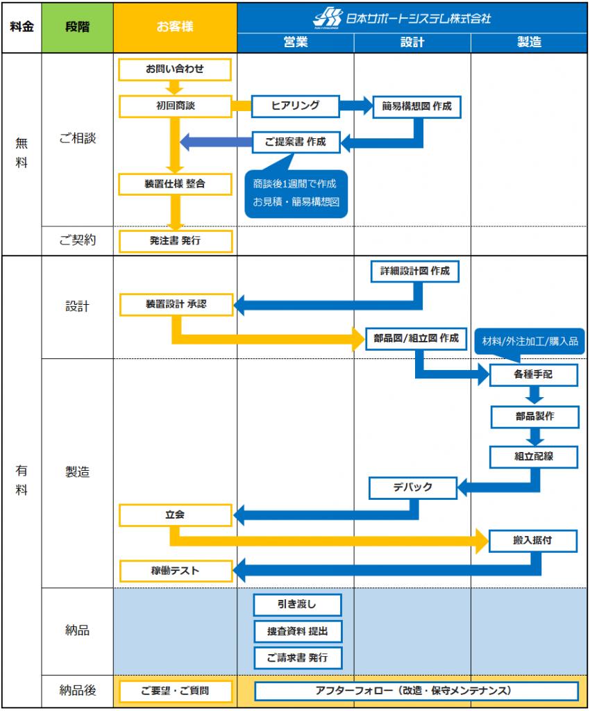 装置製作_フロー図
